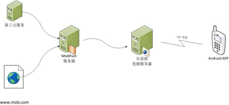 http://wiki.mob.com/wp-content/uploads/2017/12/绘图51.jpg